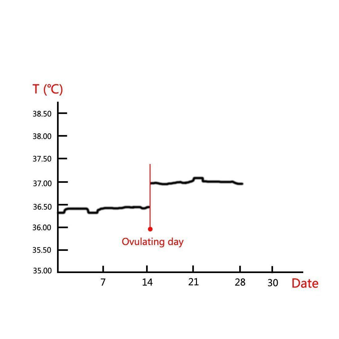 Thermomètre basal numérique pour tester la période d'ovulation, précision +/- 0.05C, mémoire de température de 60 jours, horl