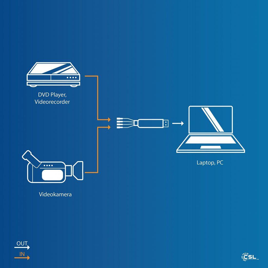 CSL - Enregistreur / Boîtier d'acquisition audio + vidéo | Nouvelle version / Nouveau logiciel (compatible Windows 10) | VHS