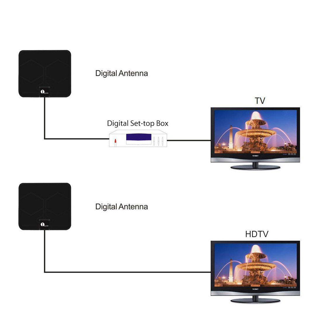 1byone 0.5mm Antenne TNT Intérieure Full HD HDTV Aérienne avec d'Excellente Performance pour DVB-T TNT Numérique et Analogiqu